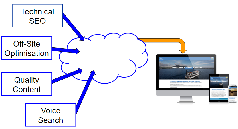 SEO comprises of Technical and Offsite SEO as well as content and voice search
