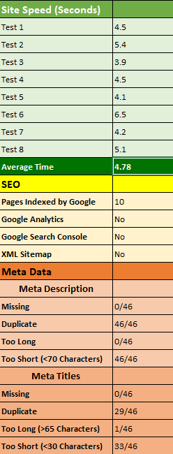 SEO Review Sample