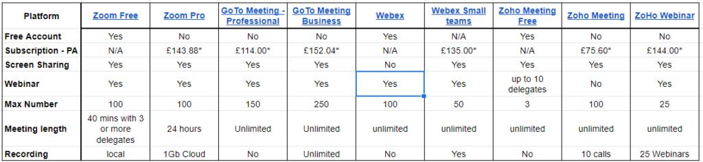 Video Conference comparison